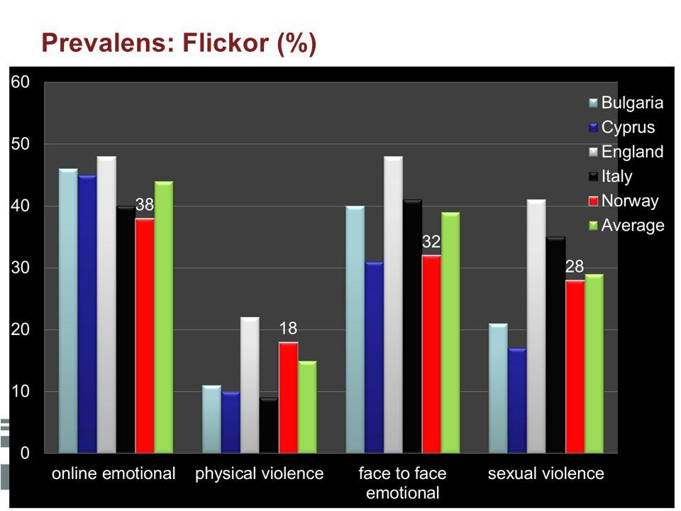 Prevalens: Flickor (%)