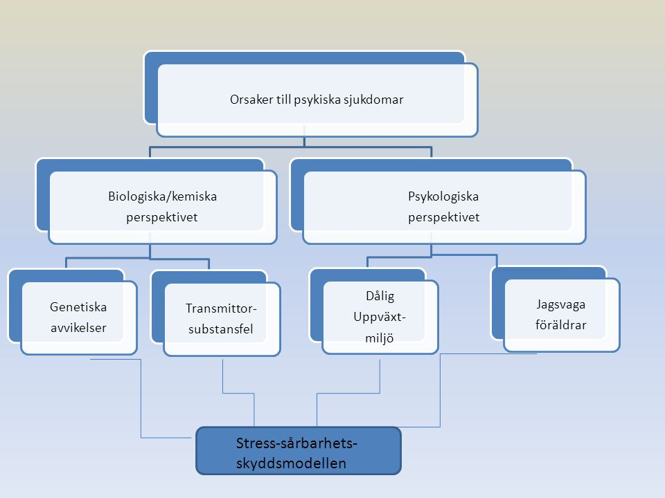 Orsaker till psykiska sjukdomar Biologiska/kemiska perspektivet Genetiska avvikelser Transmittor- substansfel Psykologiska perspektivet Dålig Uppväxt- miljö Jagsvaga föräldrar Stress-sårbarhets- skyddsmodellen