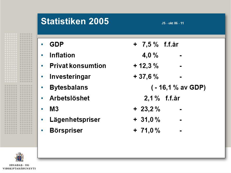 Statistiken 2005 JS - okt 06 - 11 GDP + 7,5 % f.f.år Inflation 4,0 %- Privat konsumtion+ 12,3 %- Investeringar+ 37,6 %- Bytesbalans ( - 16,1 % av GDP) Arbetslöshet 2,1 % f.f.år M3+ 23,2 % - Lägenhetspriser+ 31,0 %- Börspriser+ 71,0 %-