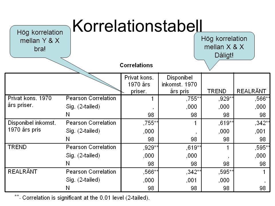 Korrelationstabell Hög korrelation mellan Y & X bra! Hög korrelation mellan X & X Dåligt!