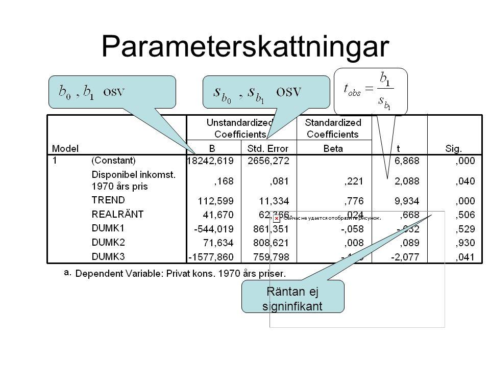 Parameterskattningar Räntan ej signinfikant