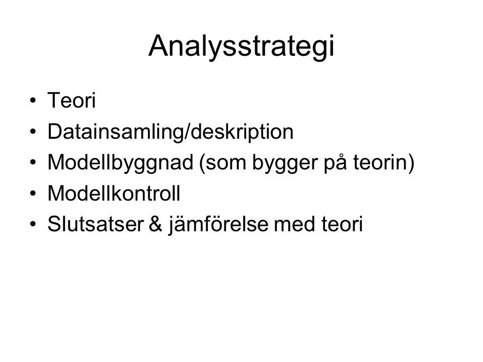 Analysstrategi Teori Datainsamling/deskription Modellbyggnad (som bygger på teorin) Modellkontroll Slutsatser & jämförelse med teori
