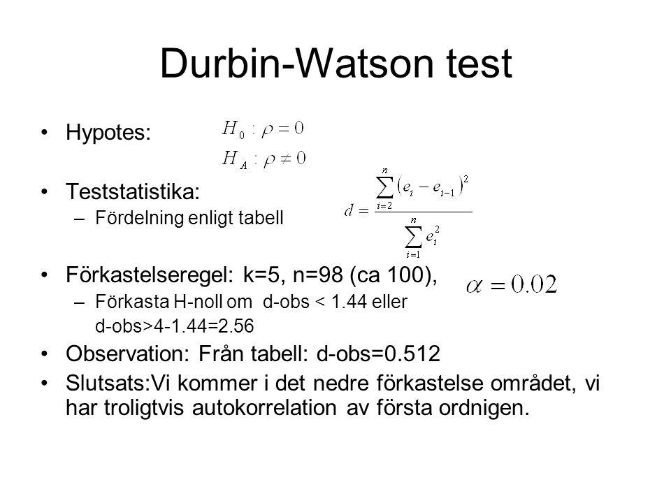 Durbin-Watson test Hypotes: Teststatistika: –Fördelning enligt tabell Förkastelseregel: k=5, n=98 (ca 100), –Förkasta H-noll om d-obs < 1.44 eller d-obs>4-1.44=2.56 Observation: Från tabell: d-obs=0.512 Slutsats:Vi kommer i det nedre förkastelse området, vi har troligtvis autokorrelation av första ordnigen.