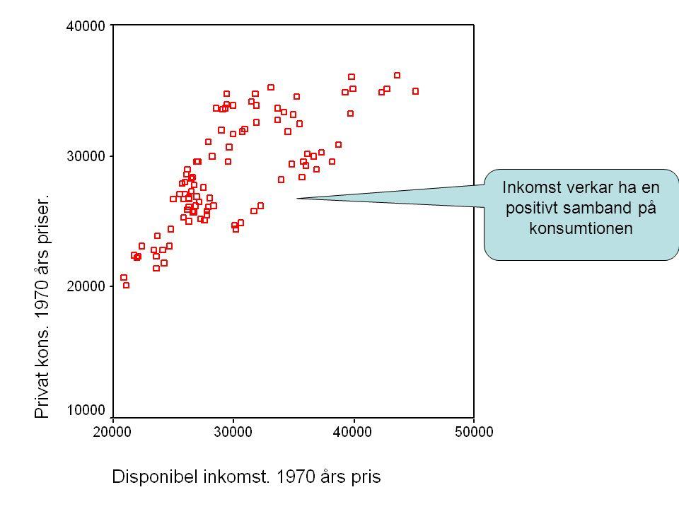 Inkomst verkar ha en positivt samband på konsumtionen