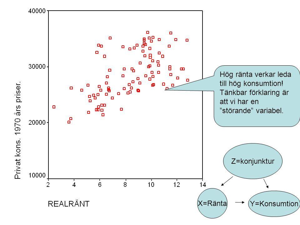 Hög ränta verkar leda till hög konsumtion. Tänkbar förklaring är att vi har en störande variabel.
