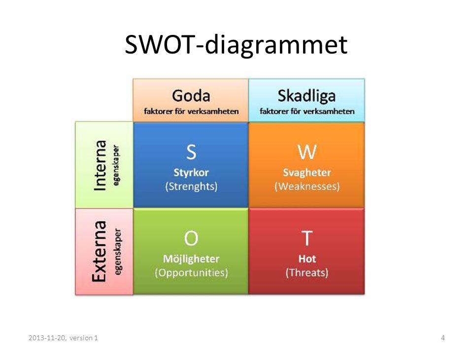 SWOT-diagrammet 2013-11-20, version 14