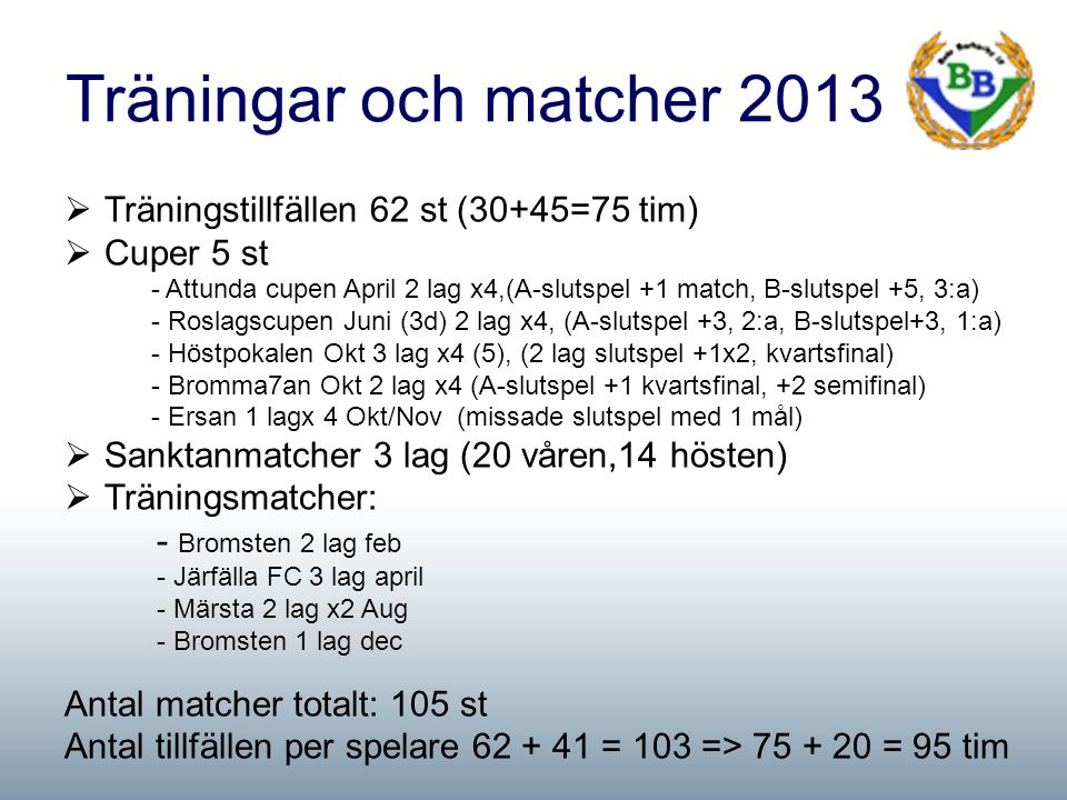 Träningar och matcher 2013  Träningstillfällen 62 st (30+45=75 tim)  Cuper 5 st - Attunda cupen April 2 lag x4,(A-slutspel +1 match, B-slutspel +5, 3:a) - Roslagscupen Juni (3d) 2 lag x4, (A-slutspel +3, 2:a, B-slutspel+3, 1:a) - Höstpokalen Okt 3 lag x4 (5), (2 lag slutspel +1x2, kvartsfinal) - Bromma7an Okt 2 lag x4 (A-slutspel +1 kvartsfinal, +2 semifinal) - Ersan 1 lagx 4 Okt/Nov (missade slutspel med 1 mål)  Sanktanmatcher 3 lag (20 våren,14 hösten)  Träningsmatcher: - Bromsten 2 lag feb - Järfälla FC 3 lag april - Märsta 2 lag x2 Aug - Bromsten 1 lag dec Antal matcher totalt: 105 st Antal tillfällen per spelare 62 + 41 = 103 => 75 + 20 = 95 tim