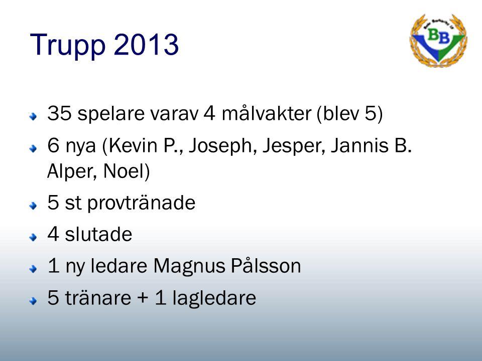 Trupp 2013 35 spelare varav 4 målvakter (blev 5) 6 nya (Kevin P., Joseph, Jesper, Jannis B.