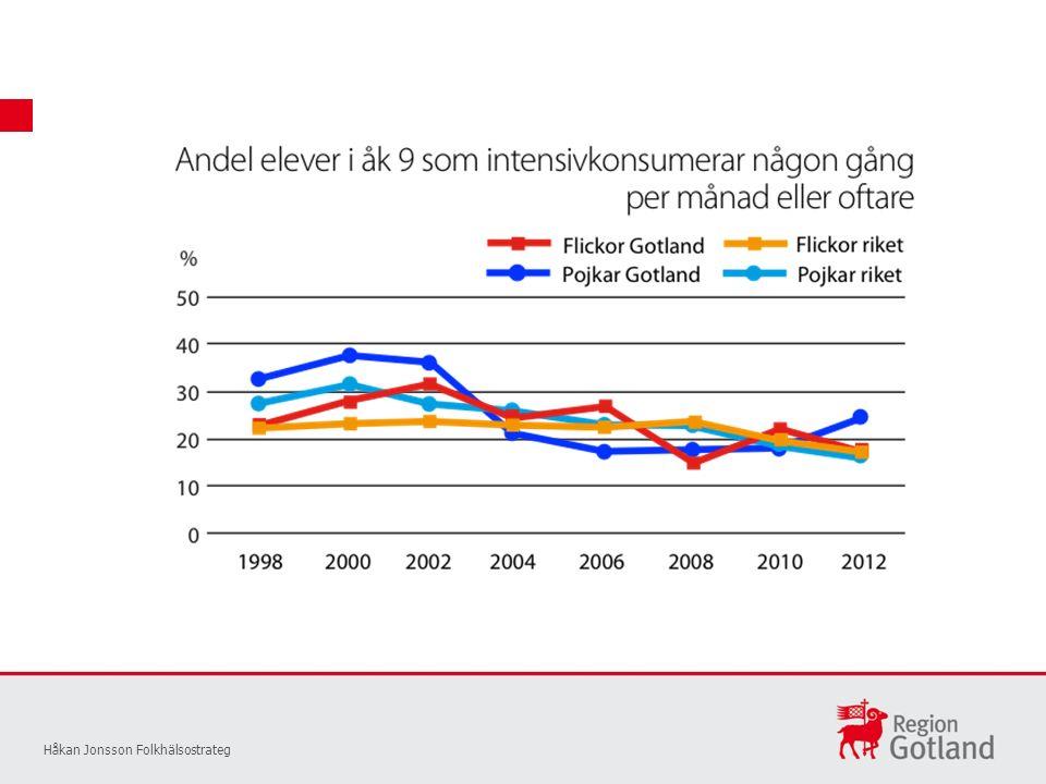 Håkan Jonsson Folkhälsostrateg