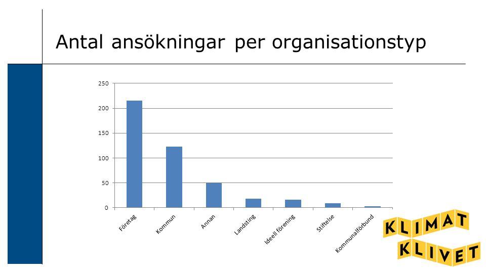 Antal ansökningar per organisationstyp