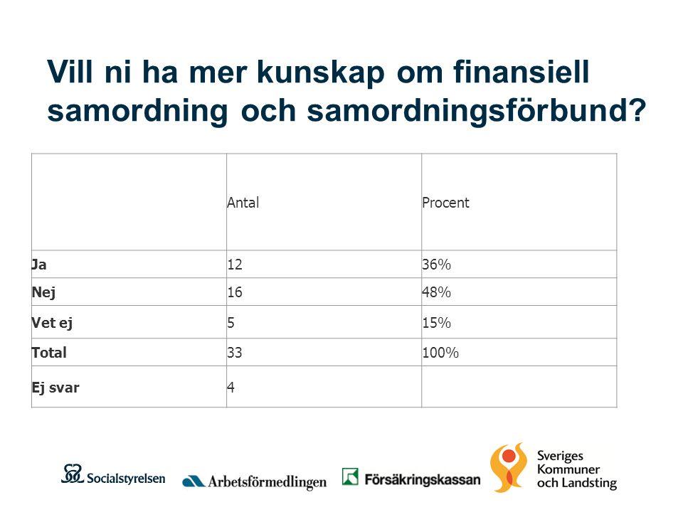 Vill ni ha mer kunskap om finansiell samordning och samordningsförbund.