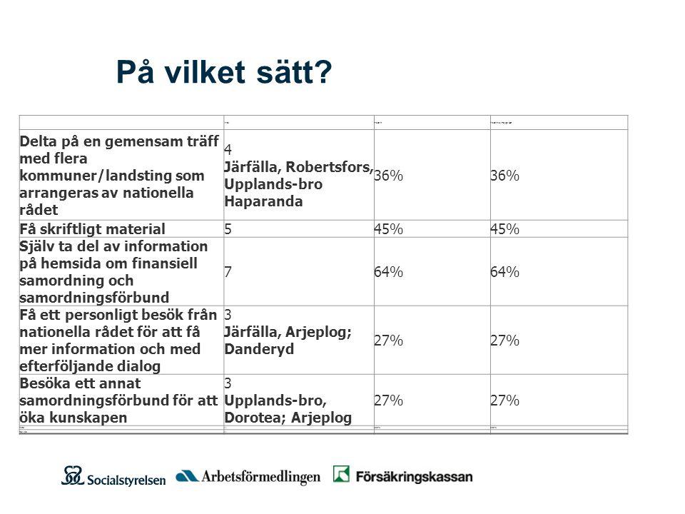 Viktigt för att möjliggöra SF 20xx-xx-xx Att ha mer öppettider i FK och Af i Arjeplog Att region Skåne acceptera ett förbund för Vellinge kommun.