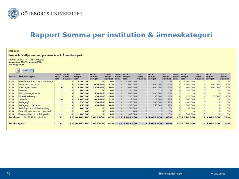 www.projektkontoret.adm.gu.se Rapport Summa per institution & ämneskategori 10