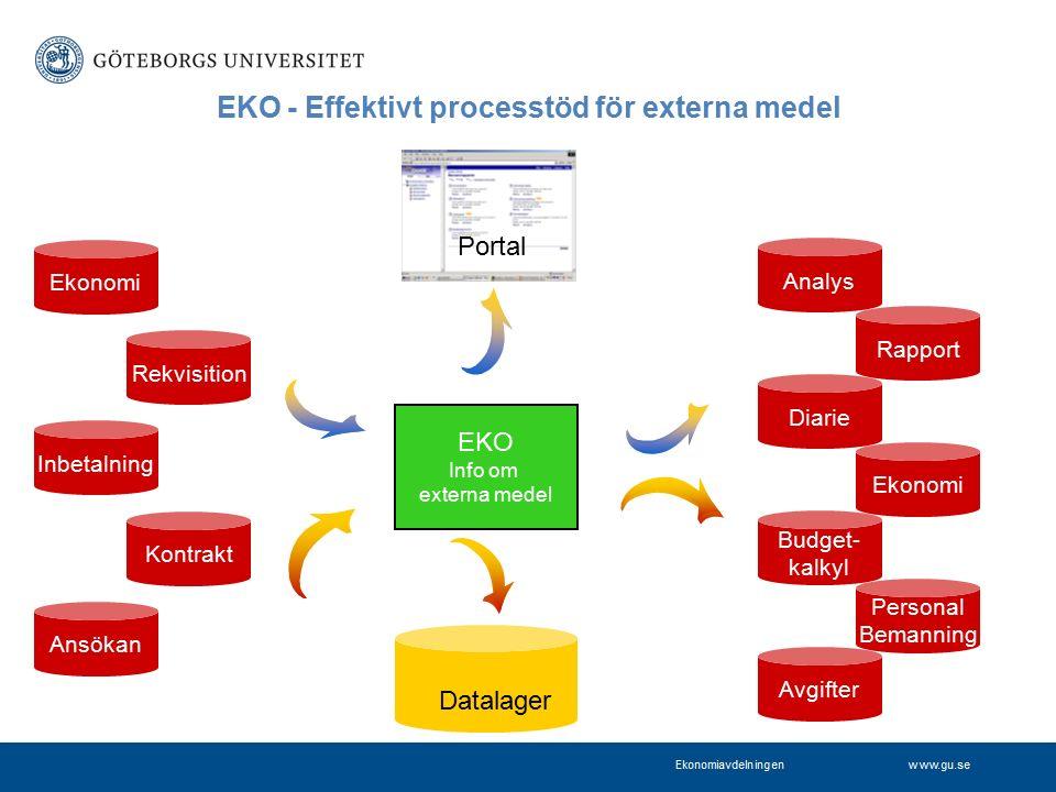 www.gu.se Rapport Budget- kalkyl EKO - Effektivt processtöd för externa medel EKO Info om externa medel Ekonomi Diarie Ekonomi Kontrakt Ansökan Rekvis