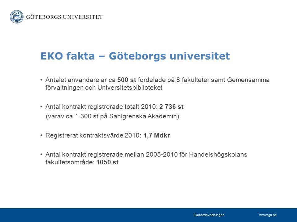 www.gu.se EKO fakta – Göteborgs universitet Antalet användare är ca 500 st fördelade på 8 fakulteter samt Gemensamma förvaltningen och Universitetsbiblioteket Antal kontrakt registrerade totalt 2010: 2 736 st (varav ca 1 300 st på Sahlgrenska Akademin) Registrerat kontraktsvärde 2010: 1,7 Mdkr Antal kontrakt registrerade mellan 2005-2010 för Handelshögskolans fakultetsområde: 1050 st