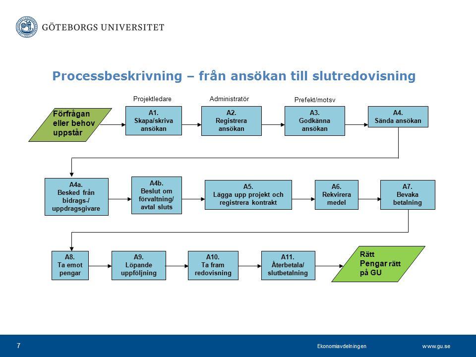 www.projektkontoret.adm.gu.se Processbeskrivning – från ansökan till slutredovisning 7 A1. Skapa/skriva ansökan Förfrågan eller behov uppstår A2. Regi