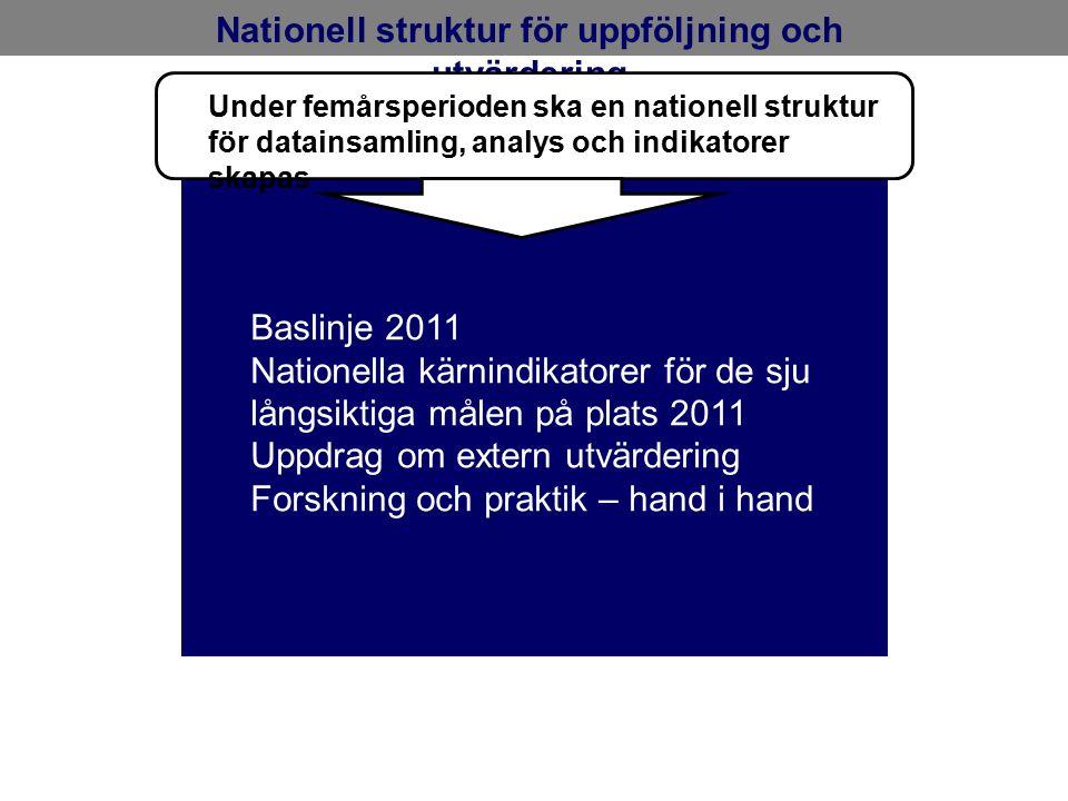 Nationell struktur för uppföljning och utvärdering Baslinje 2011 Nationella kärnindikatorer för de sju långsiktiga målen på plats 2011 Uppdrag om extern utvärdering Forskning och praktik – hand i hand Under femårsperioden ska en nationell struktur för datainsamling, analys och indikatorer skapas