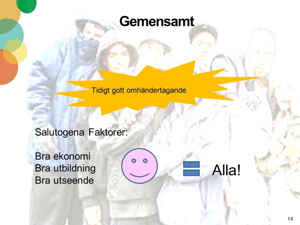 Gemensamt 14 Tidigt gott omhändertagande Salutogena Faktorer: Bra ekonomi Bra utbildning Bra utseende Alla!