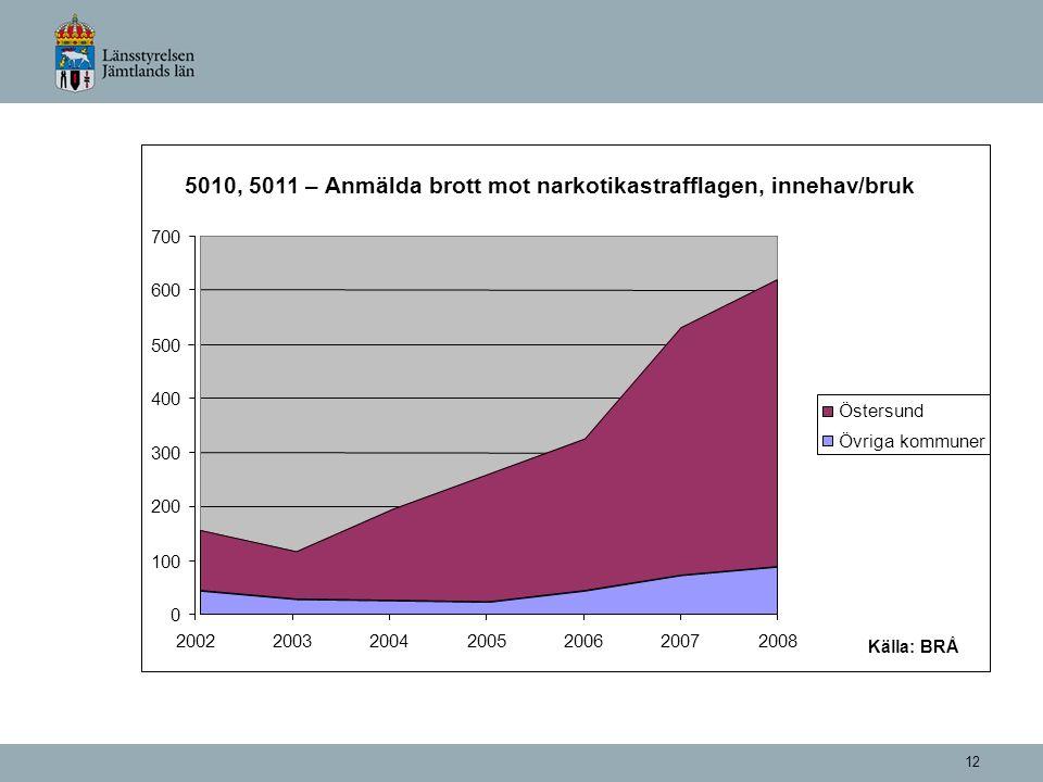 12 Källa:BRÅ 5010, 5011 – Anmälda brott mot narkotikastrafflagen, innehav/bruk 0 100 200 300 400 500 600 700 2002200320042005200620072008 Östersund Öv