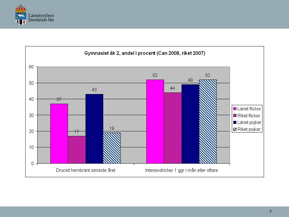 10 Gymnasiet årskurs 2, Andel som provat narkotika (CAN 2008, riket 2007) Jämtlands län 13 % Riket 15 % Östersund (Riket) Pojkar 22% (17%) Flickor 13% (13%) Åk 9, Andel som provat narkotika (CAN 2008, riket 2007) Jämtlands län 8 % Riket 6 %