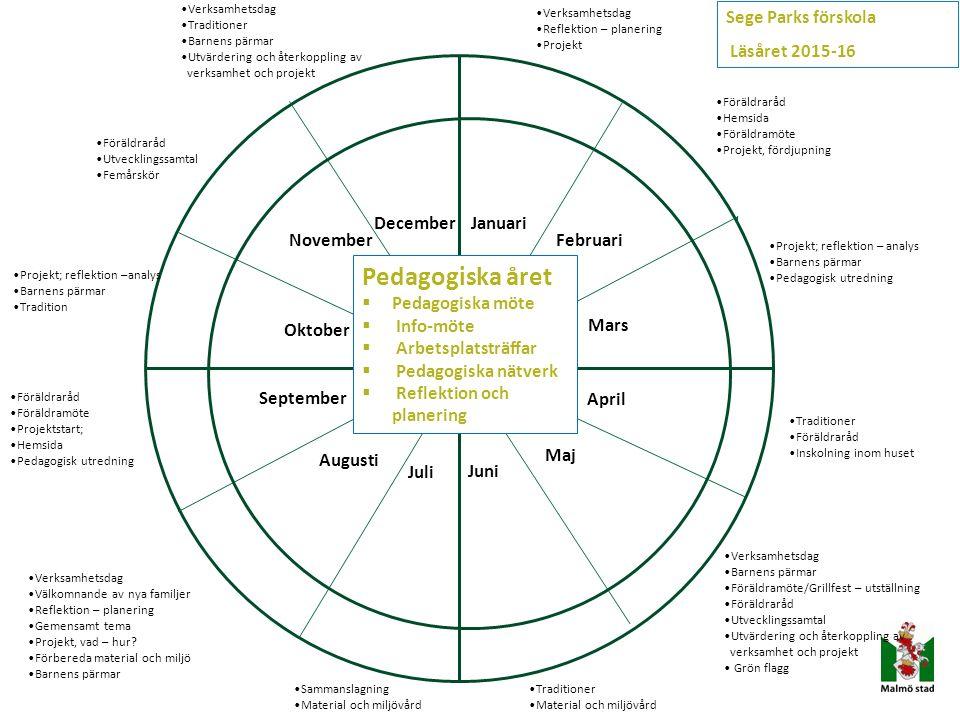Pedagogisk dokumentation Låta den pedagogiska dokumentationen vara en förutsättning för ett projekterande och demokratiskt arbetssätt.