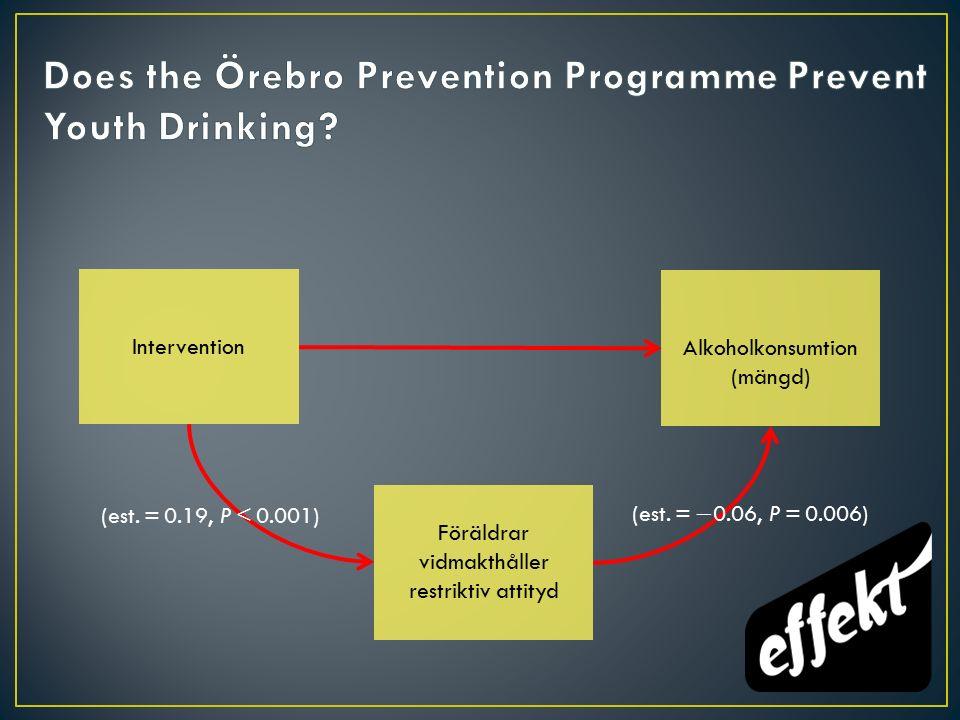 Intervention Alkoholkonsumtion (mängd) Föräldrar vidmakthåller restriktiv attityd (est.