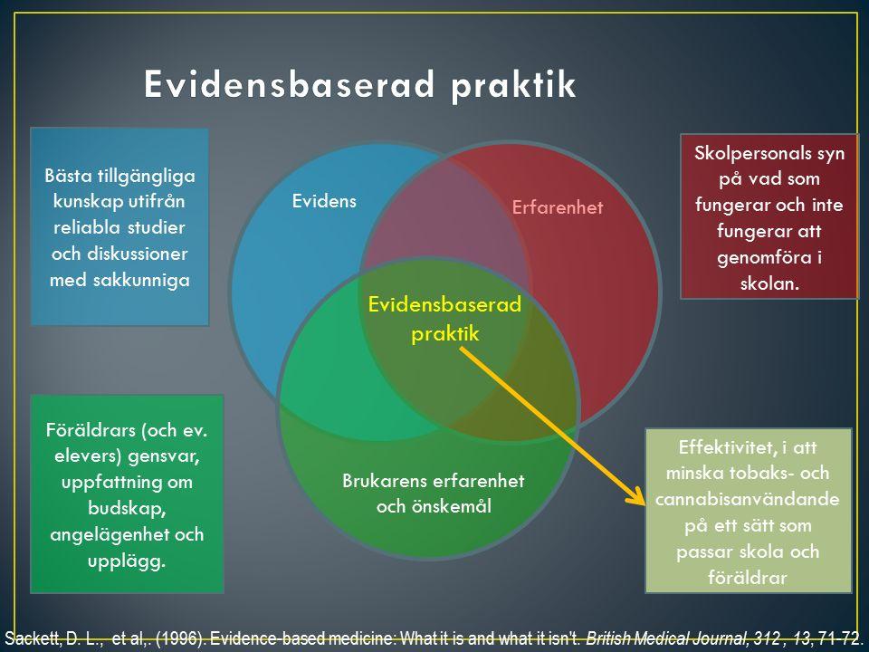 Evidens Erfarenhet Brukarens erfarenhet och önskemål Evidensbaserad praktik Sackett, D.