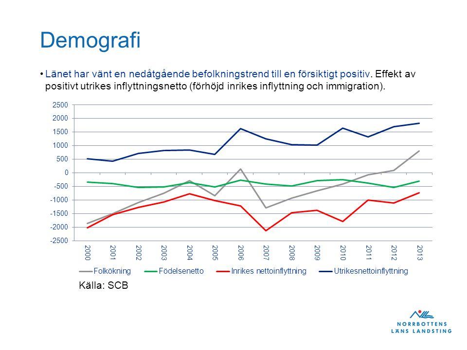 Demografi Beräknad befolkningsökning år 2013 (249 436 invånare) – 2035 (256 000 invånare) - 5 av 14 kommuner (Luleå, Piteå, Kiruna, Gällivare och Boden) förväntas ha en positiv befolkningsutveckling 2013-2035.