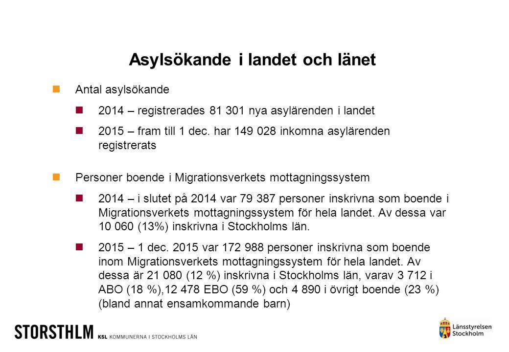 Stockholms län – lägesbild Länstal nyanlända 2015 – 2 508 personer (11 % av totala mottagningsbehovet) 2016 – 6689 personer (31 %) Länets fördelningstal asylsökande ensamkommande barn 2015 – 888 platser (18 %) 2016 – 7 355 platser (18 %) Kommunmottagna i Stockholms län 2014 – 5 668 personer (12,2 % av totalt mottagande i landet), varav 300 anvisade nyanlända 2015 t.o.m.