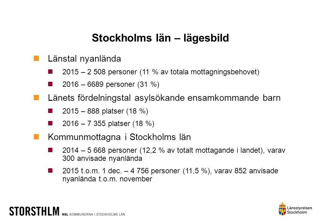 Stockholms län – lägesbild Länstal nyanlända 2015 – 2 508 personer (11 % av totala mottagningsbehovet) 2016 – 6689 personer (31 %) Länets fördelningst