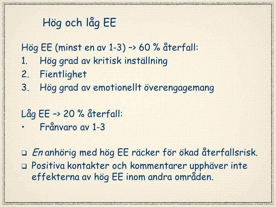 Hög och låg EE Hög EE (minst en av 1-3) –> 60 % återfall: 1.Hög grad av kritisk inställning 2.Fientlighet 3.Hög grad av emotionellt överengagemang Låg EE –> 20 % återfall: Frånvaro av 1-3  En anhörig med hög EE räcker för ökad återfallsrisk.