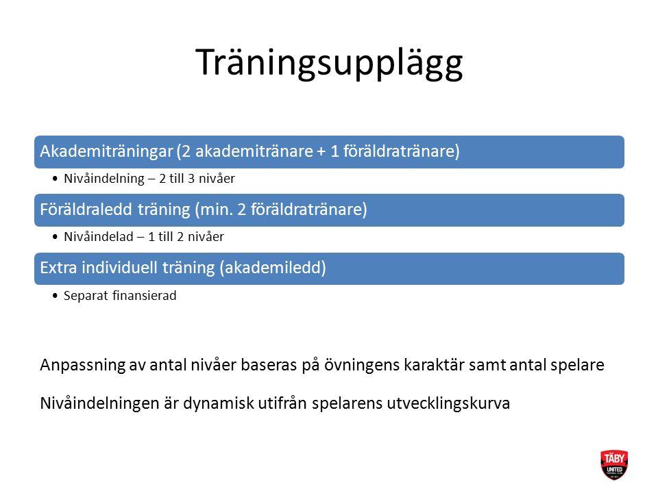 Träningsupplägg Akademiträningar (2 akademitränare + 1 föräldratränare) Nivåindelning – 2 till 3 nivåer Föräldraledd träning (min.