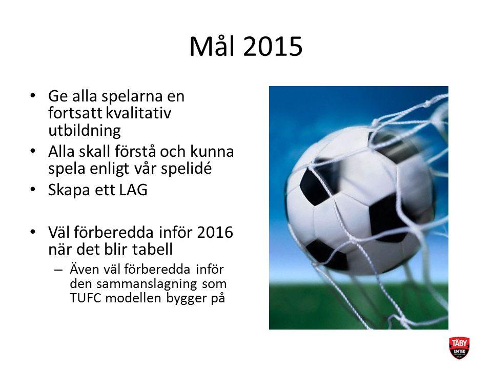 Mål 2015 Ge alla spelarna en fortsatt kvalitativ utbildning Alla skall förstå och kunna spela enligt vår spelidé Skapa ett LAG Väl förberedda inför 20