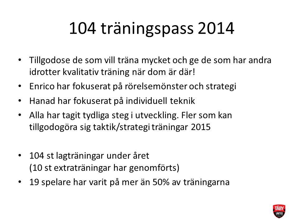 104 träningspass 2014 Tillgodose de som vill träna mycket och ge de som har andra idrotter kvalitativ träning när dom är där.