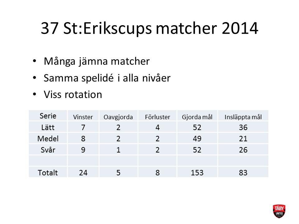 37 St:Erikscups matcher 2014 Många jämna matcher Samma spelidé i alla nivåer Viss rotation