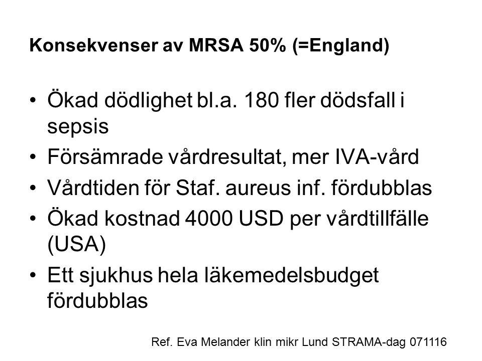 Konsekvenser av MRSA 50% (=England) Ökad dödlighet bl.a.