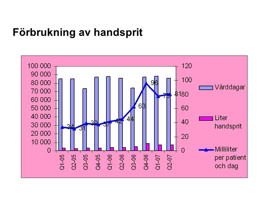 Förbrukning av handsprit