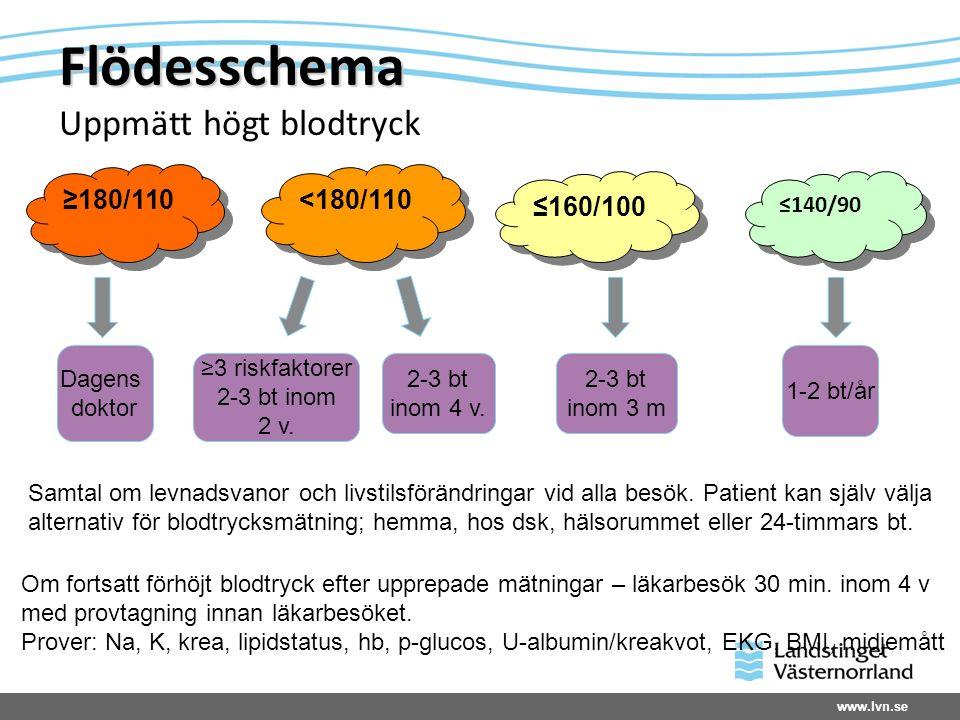 www.lvn.se Flödesschema Flödesschema Uppmätt högt blodtryck ≥180/110 <180/110 ≤160/100 ≤140/90 Dagens doktor ≥3 riskfaktorer 2-3 bt inom 2 v. 2-3 bt i