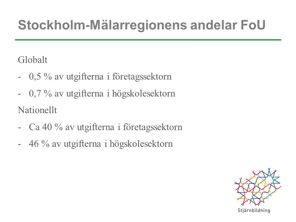 Stockholm-Mälarregionens andelar FoU Globalt -0,5 % av utgifterna i företagssektorn -0,7 % av utgifterna i högskolesektorn Nationellt -Ca 40 % av utgifterna i företagssektorn -46 % av utgifterna i högskolesektorn