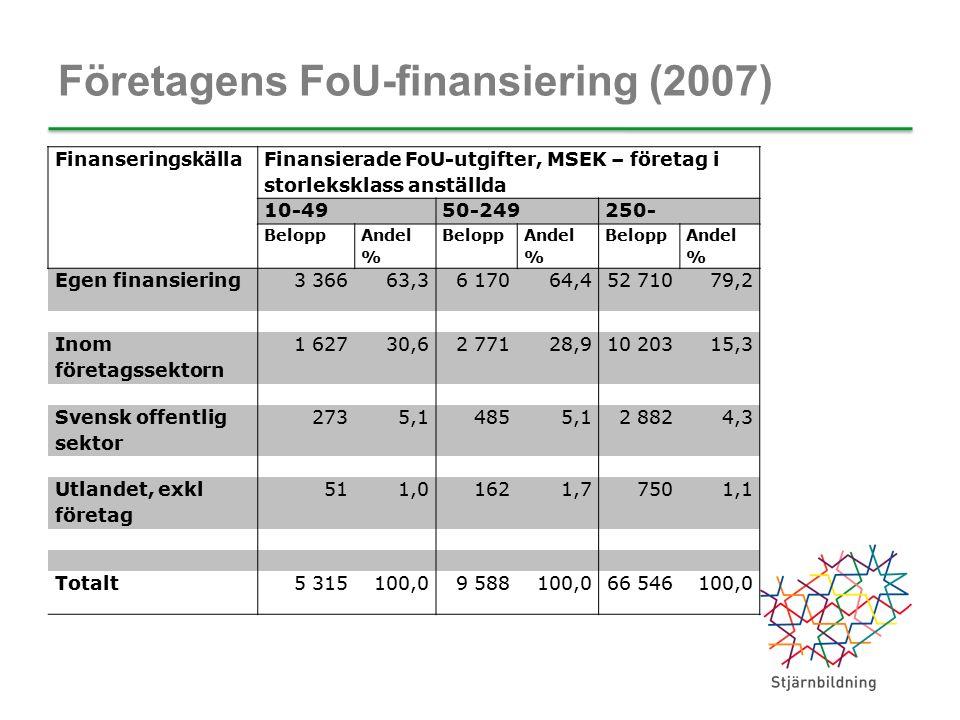 Företagens FoU-finansiering (2007) Finanseringskälla Finansierade FoU-utgifter, MSEK – företag i storleksklass anställda 10-4950-249250- Belopp Andel % Belopp Andel % Belopp Andel % Egen finansiering3 36663,36 17064,452 71079,2 Inom företagssektorn 1 62730,62 77128,910 20315,3 Svensk offentlig sektor 2735,14855,12 8824,3 Utlandet, exkl företag 511,01621,77501,1 Totalt5 315100,09 588100,066 546100,0