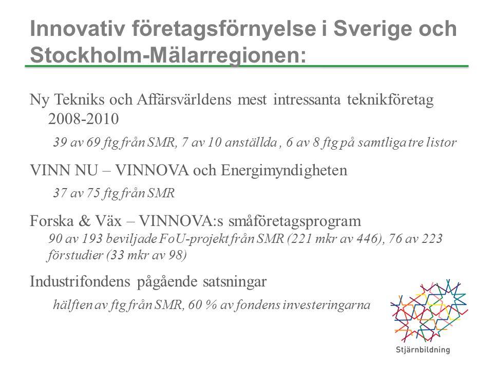 Innovativ företagsförnyelse i Sverige och Stockholm-Mälarregionen: Ny Tekniks och Affärsvärldens mest intressanta teknikföretag 2008-2010 39 av 69 ftg från SMR, 7 av 10 anställda, 6 av 8 ftg på samtliga tre listor VINN NU – VINNOVA och Energimyndigheten 37 av 75 ftg från SMR Forska & Väx – VINNOVA:s småföretagsprogram 90 av 193 beviljade FoU-projekt från SMR (221 mkr av 446), 76 av 223 förstudier (33 mkr av 98) Industrifondens pågående satsningar hälften av ftg från SMR, 60 % av fondens investeringarna