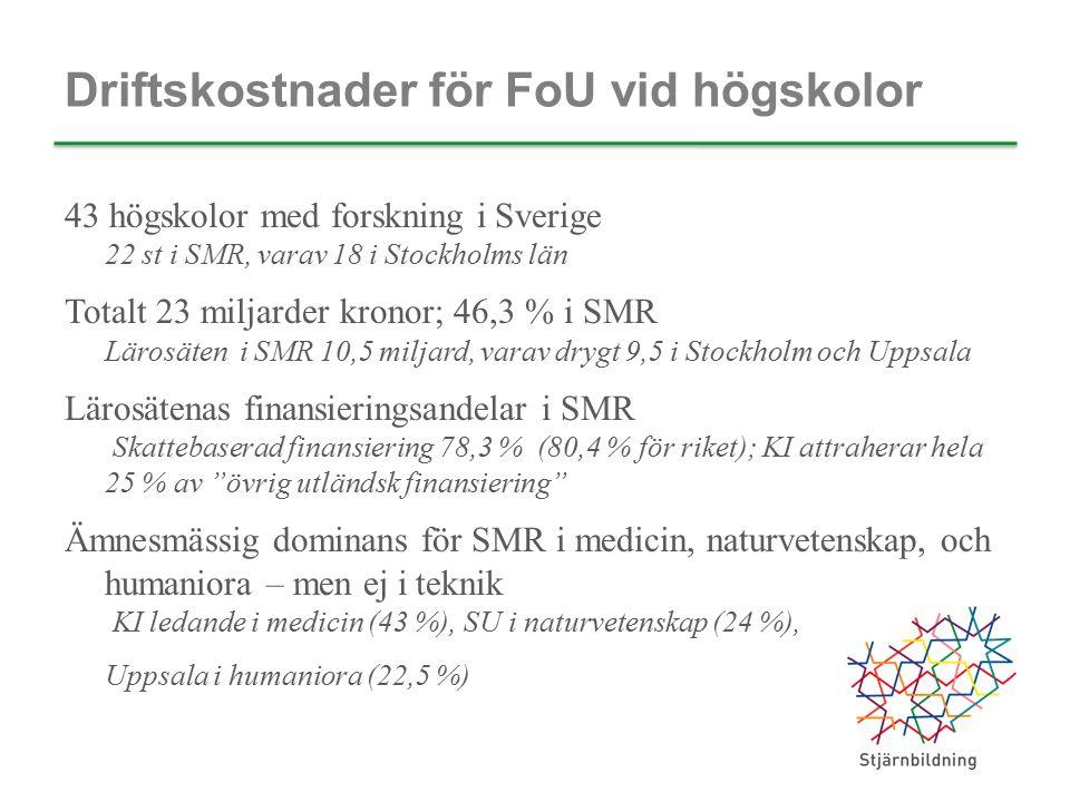 Driftskostnader för FoU vid högskolor 43 högskolor med forskning i Sverige 22 st i SMR, varav 18 i Stockholms län Totalt 23 miljarder kronor; 46,3 % i SMR Lärosäten i SMR 10,5 miljard, varav drygt 9,5 i Stockholm och Uppsala Lärosätenas finansieringsandelar i SMR Skattebaserad finansiering 78,3 % (80,4 % för riket); KI attraherar hela 25 % av övrig utländsk finansiering Ämnesmässig dominans för SMR i medicin, naturvetenskap, och humaniora – men ej i teknik KI ledande i medicin (43 %), SU i naturvetenskap (24 %), Uppsala i humaniora (22,5 %)