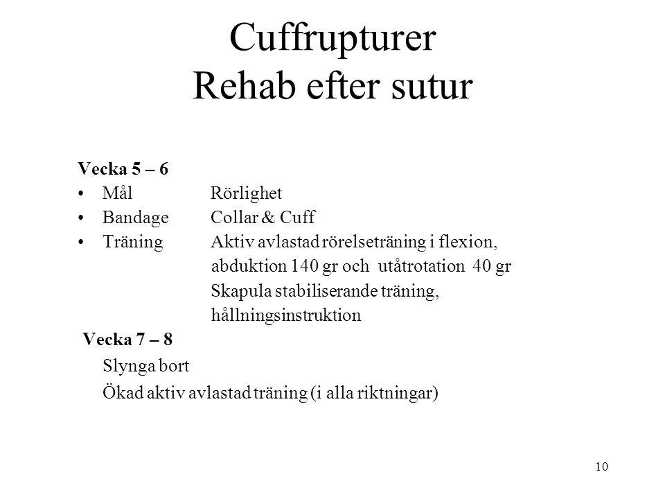 10 Cuffrupturer Rehab efter sutur Vecka 5 – 6 MålRörlighet BandageCollar & Cuff TräningAktiv avlastad rörelseträning i flexion, abduktion 140 gr och utåtrotation 40 gr Skapula stabiliserande träning, hållningsinstruktion Vecka 7 – 8 Slynga bort Ökad aktiv avlastad träning (i alla riktningar)