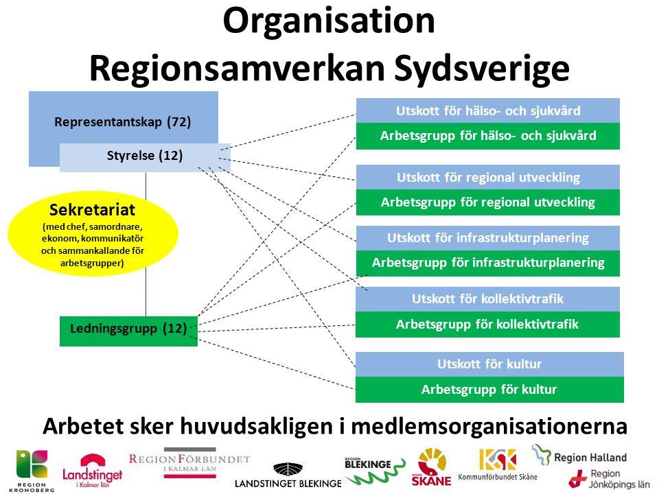 Representantskap (72) Styrelse (12) Ledningsgrupp (12) Utskott för hälso- och sjukvård Arbetsgrupp för hälso- och sjukvård Utskott för regional utveckling Arbetsgrupp för regional utveckling Utskott för infrastrukturplanering Arbetsgrupp för infrastrukturplanering Utskott för kollektivtrafik Arbetsgrupp för kollektivtrafik Utskott för kultur Arbetsgrupp för kultur Sekretariat (med chef, samordnare, ekonom, kommunikatör och sammankallande för arbetsgrupper) Organisation Regionsamverkan Sydsverige Arbetet sker huvudsakligen i medlemsorganisationerna