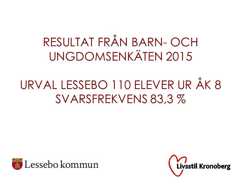 Källa: Barn- och ungdomsenkäten, Region Kronoberg