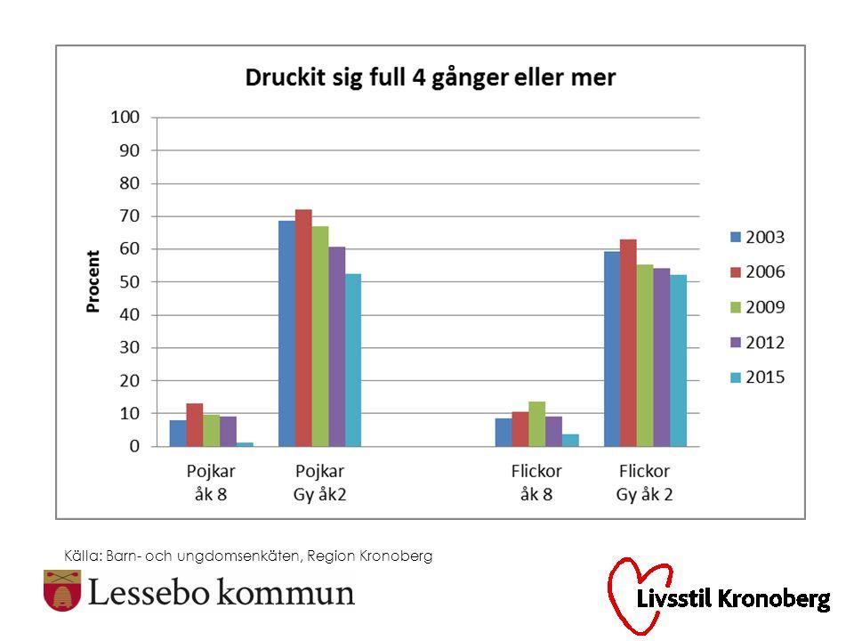 Källa: Barn- och ungdomsenkäten 2015, Region Kronoberg