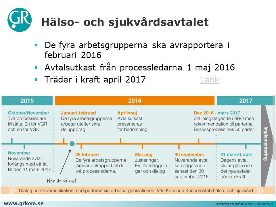 www.grkom.se ©GÖTEBORGSREGIONENS KOMMUNALFÖRBUND Hälso- och sjukvårdsavtalet  De fyra arbetsgrupperna ska avrapportera i februari 2016  Avtalsutkast