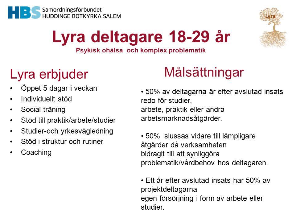 Lyra erbjuder Öppet 5 dagar i veckan Individuellt stöd Social träning Stöd till praktik/arbete/studier Studier-och yrkesvägledning Stöd i struktur och