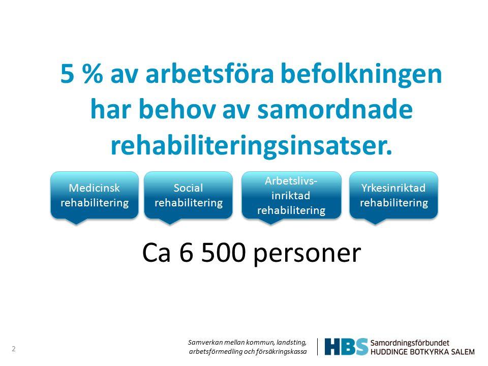 Samverkan mellan kommun, landsting, arbetsförmedling och försäkringskassa 2 5 % av arbetsföra befolkningen har behov av samordnade rehabiliteringsinsa