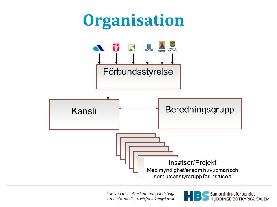 Samverkan mellan kommun, landsting, arbetsförmedling och försäkringskassa Organisation Förbundsstyrelse Kansli Beredningsgrupp Insatser/Projekt Med my